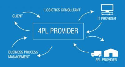 4pl logistics services